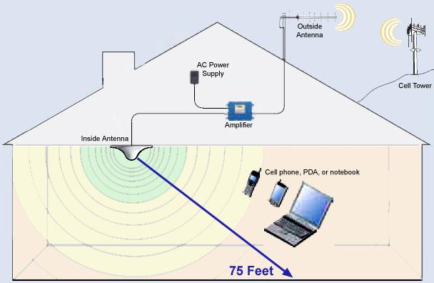 Как усилить сигнал сотового интернета своими руками 79