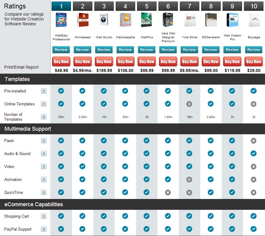 Создание сайтов сравнение принтеров opencart установка на хостинг с денвера