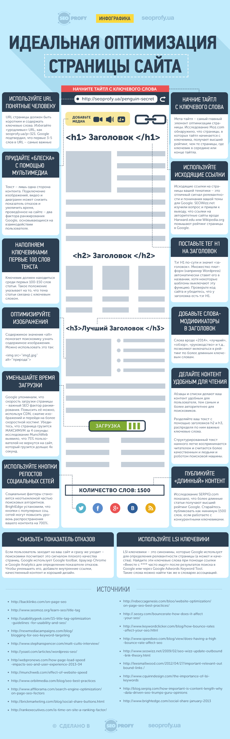 on-page-seo-infographic-seoprofy1