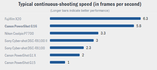 continuous-shooting speed - копия
