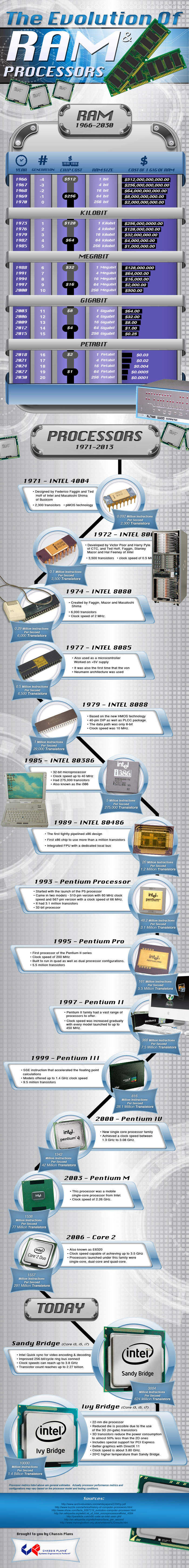 tech-evolution-ram-processor-infographic1