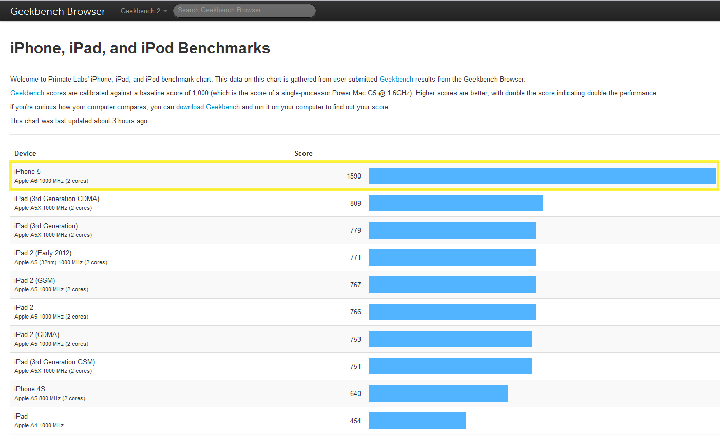 Crap-iPhone5-Benchmark