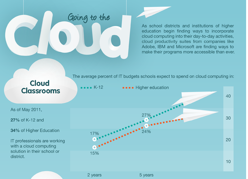 cloud classrooms