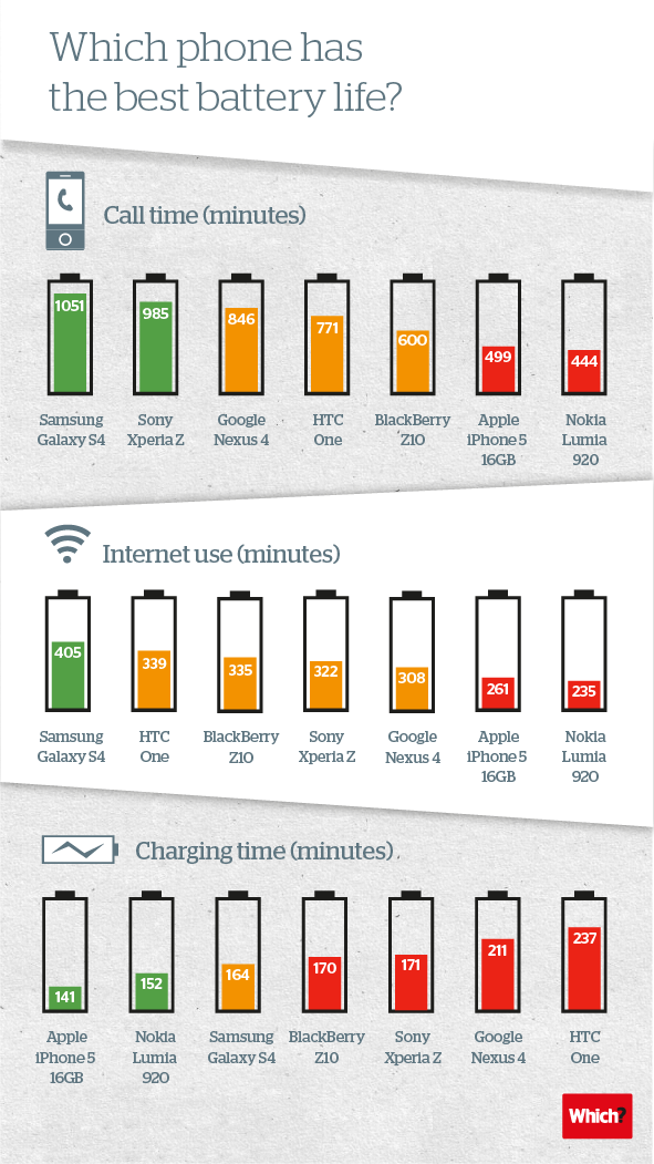 Which-phone-has-the-best-battery-life1